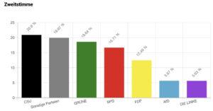 U18-Wahlergebnisse Bayern