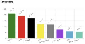 U18-Wahlergebnis Deutschland