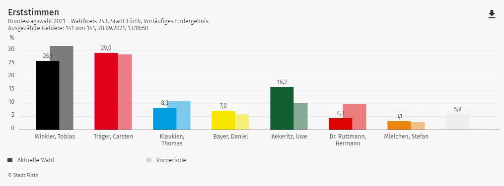 Wahlergebnis Bundestagswahl der Stadt Fürth