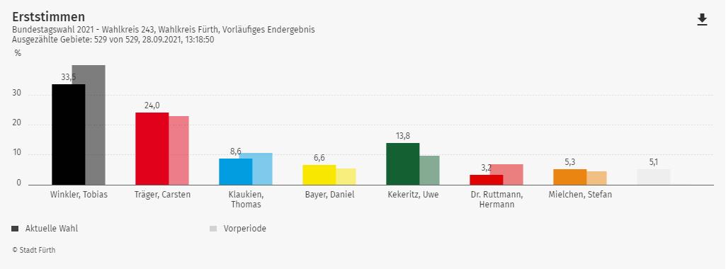 Wahlergebnis Bundestagswahl Wahlkreis Fürth