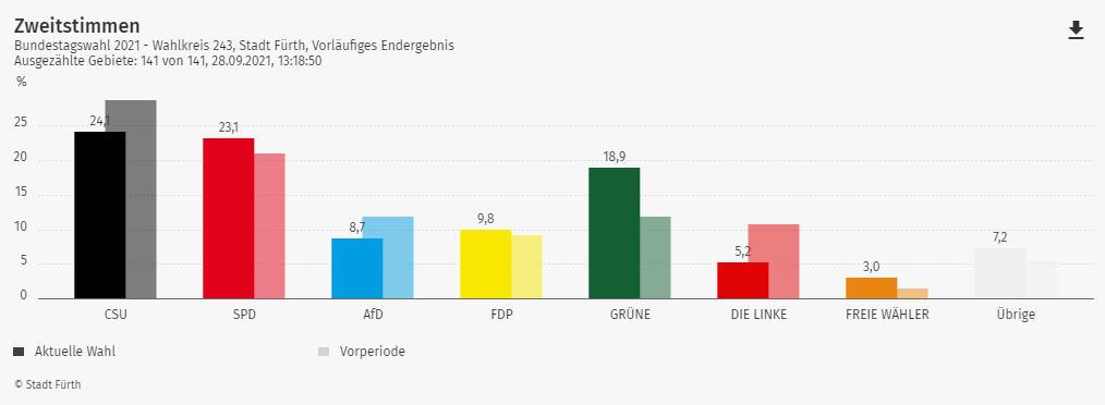 Wahlergebnis Bundestagswahl Stadt Fürth